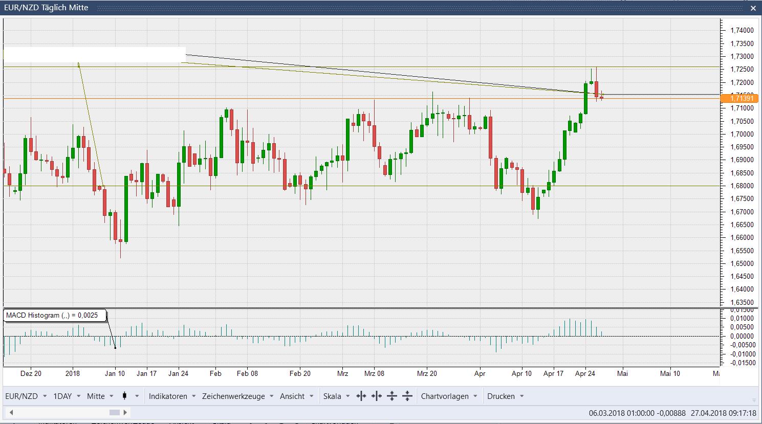 EUR/NZD Kerzen Tages Chart: Umkehrstab Upthrust Pattern in Aktion