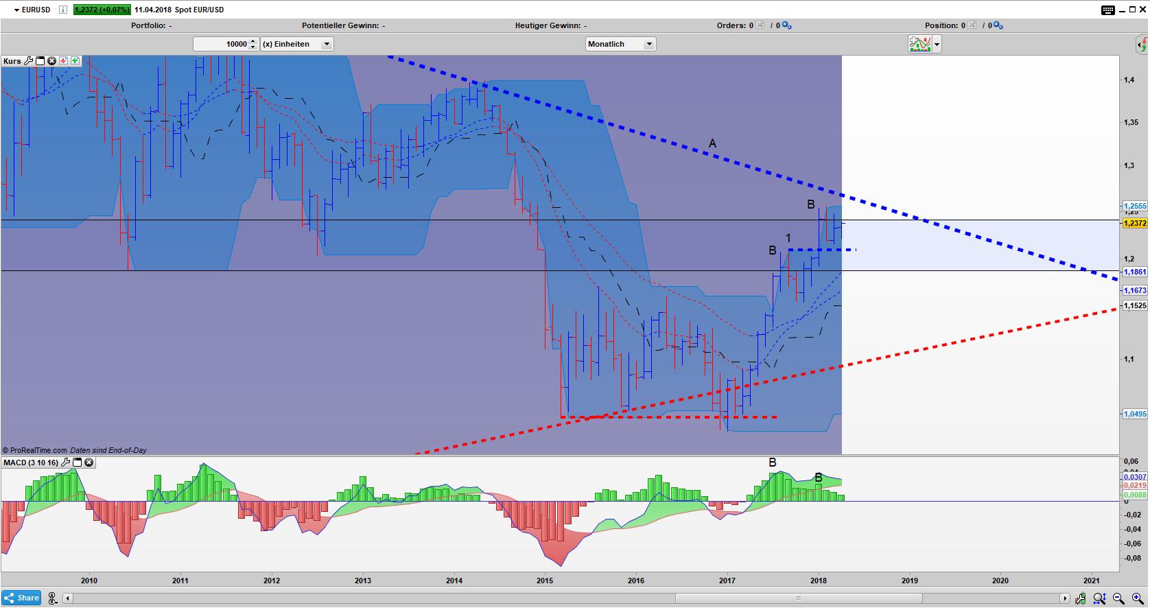 EUR/USD Bar Monats Chart: Die Divergenz vergeht ungenutzt