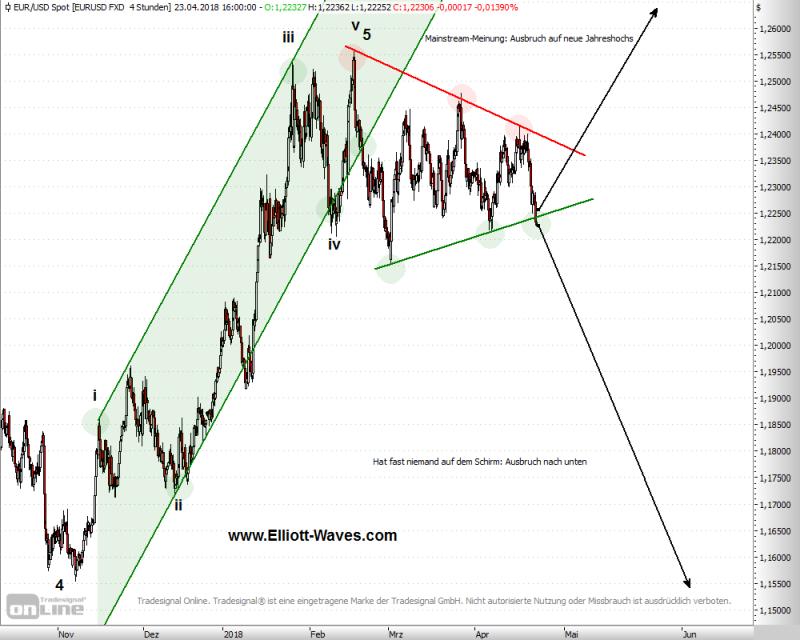 Charttechnik deutet auf Fake-Konsolidierung im Euro