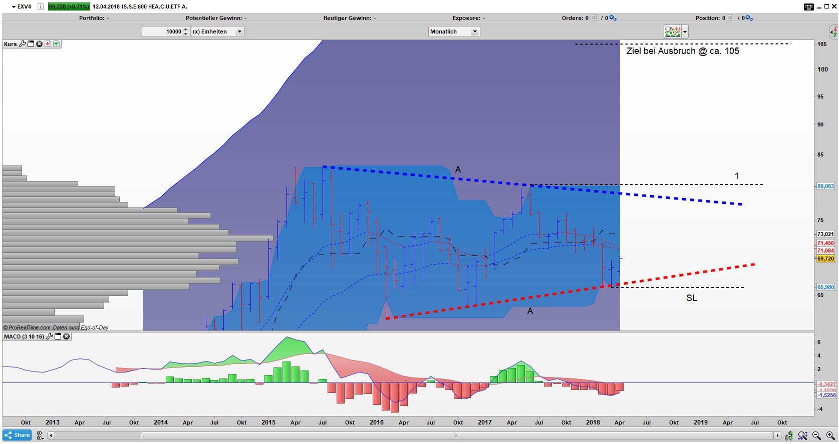 EXV4 Bar Monats Chart: Umkehrstab am unteren Dreiecksschenkel