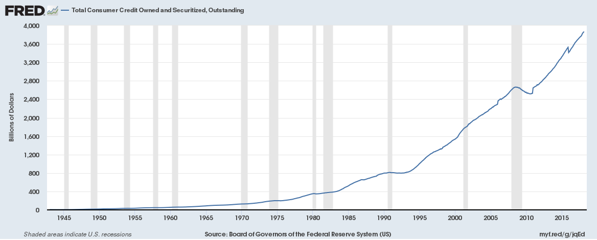 Abb. 1: Board of Governors of the Federal Reserve System (US), Total Consumer Credit Owned and Securitized, Outstanding [TOTALSL], retrieved from FRED, Federal Reserve Bank of St. Louis; https://fred.stlouisfed.org/series/TOTALSL, April 11, 2018.