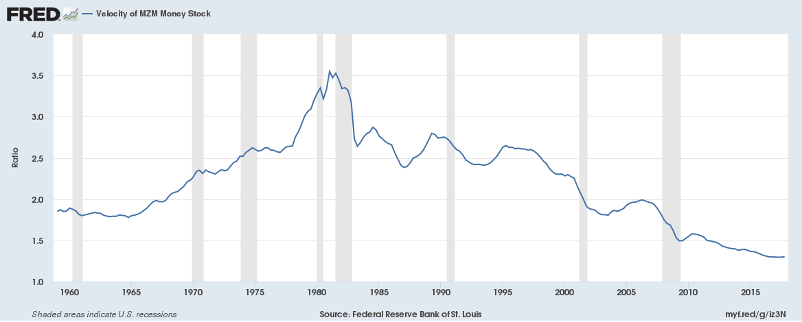 Federal Reserve Bank of St. Louis, Velocity of MZM Money Stock [MZMV], retrieved from FRED, Federal Reserve Bank of St. Louis; https://fred.stlouisfed.org/series/MZMV, April 10, 2018.
