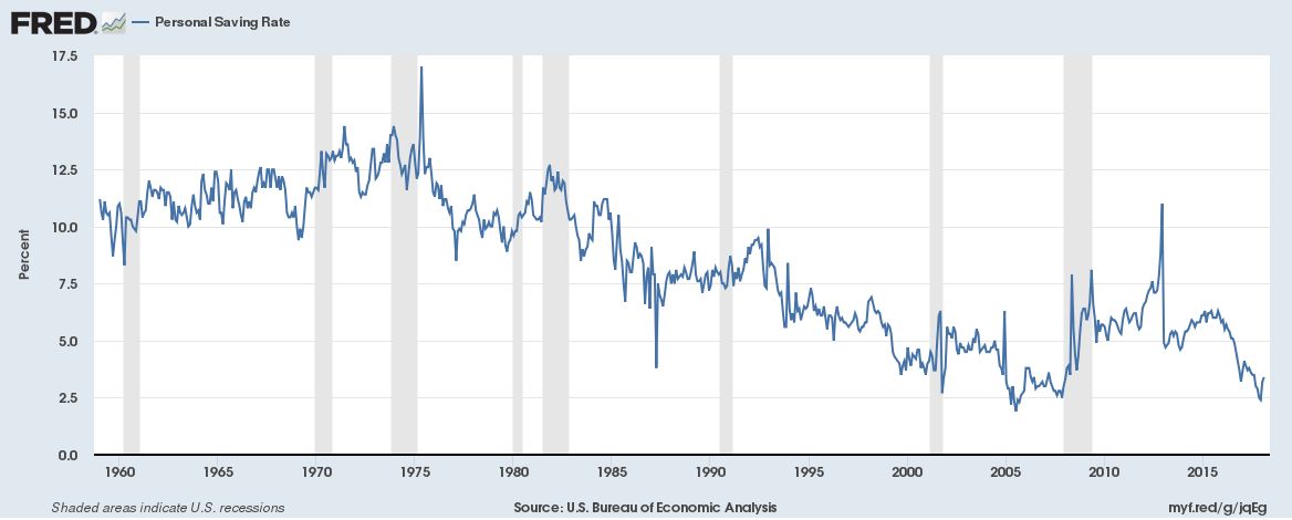 U.S. Bureau of Economic Analysis, Personal Saving Rate [PSAVERT], retrieved from FRED, Federal Reserve Bank of St. Louis; https://fred.stlouisfed.org/series/PSAVERT, April 11, 2018.