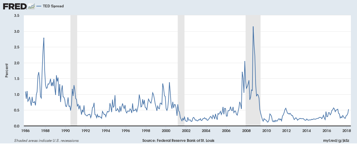 TED Spread - Quelle: Federal Reserve Bank of St. Louis, TED Spread [TEDRATE], retrieved from FRED, Federal Reserve Bank of St. Louis; https://fred.stlouisfed.org/series/TEDRATE, April 3, 2018.