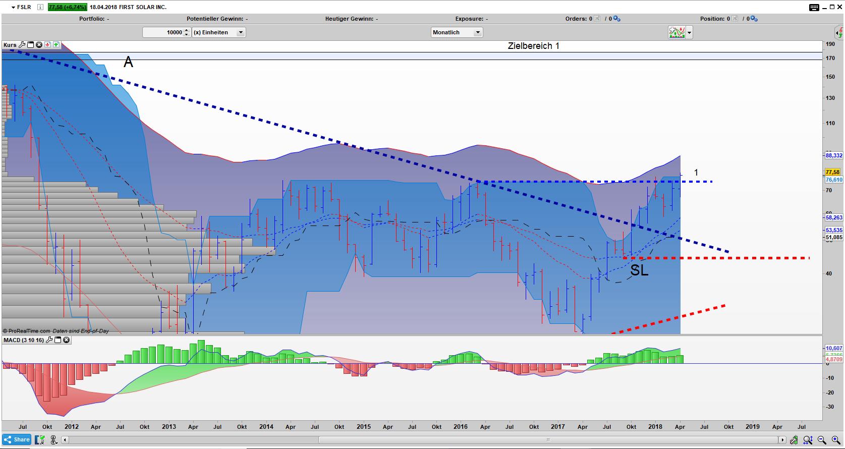 FSLR Bar Monats Chart: Dreiecksausbruch ist weiterhin aktiv