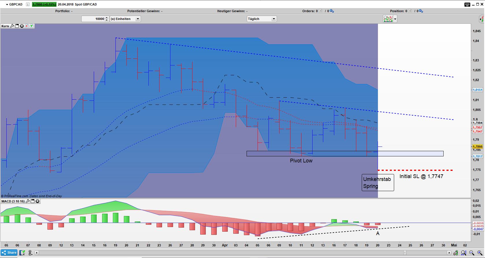 GBP/CAD Bar Tages Chart: Umkehrstab Spring Pattern geformt, gute Chance auf drei Tage up