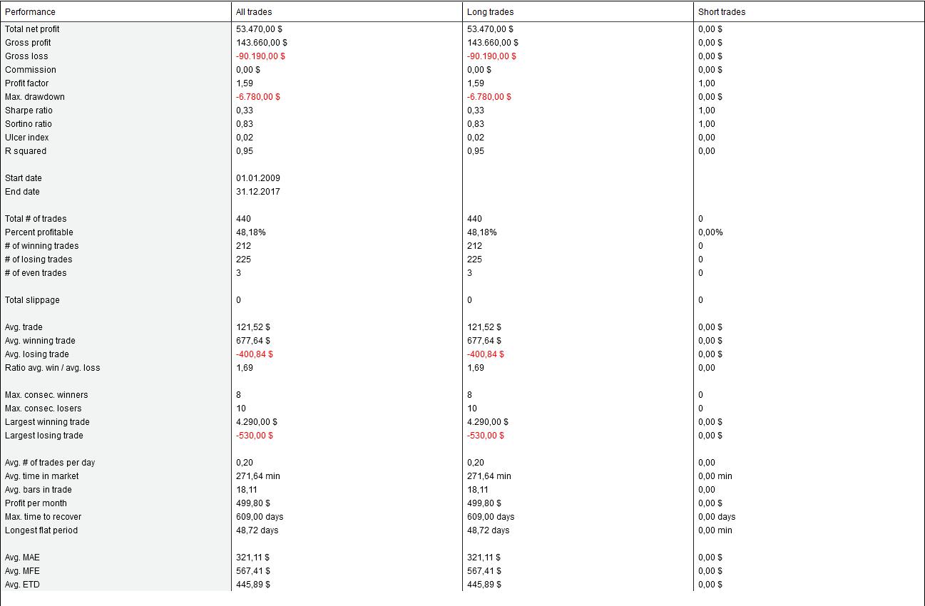 GC 2009-2017 Performance - Saisonalität im Trading am Beispiel Gold