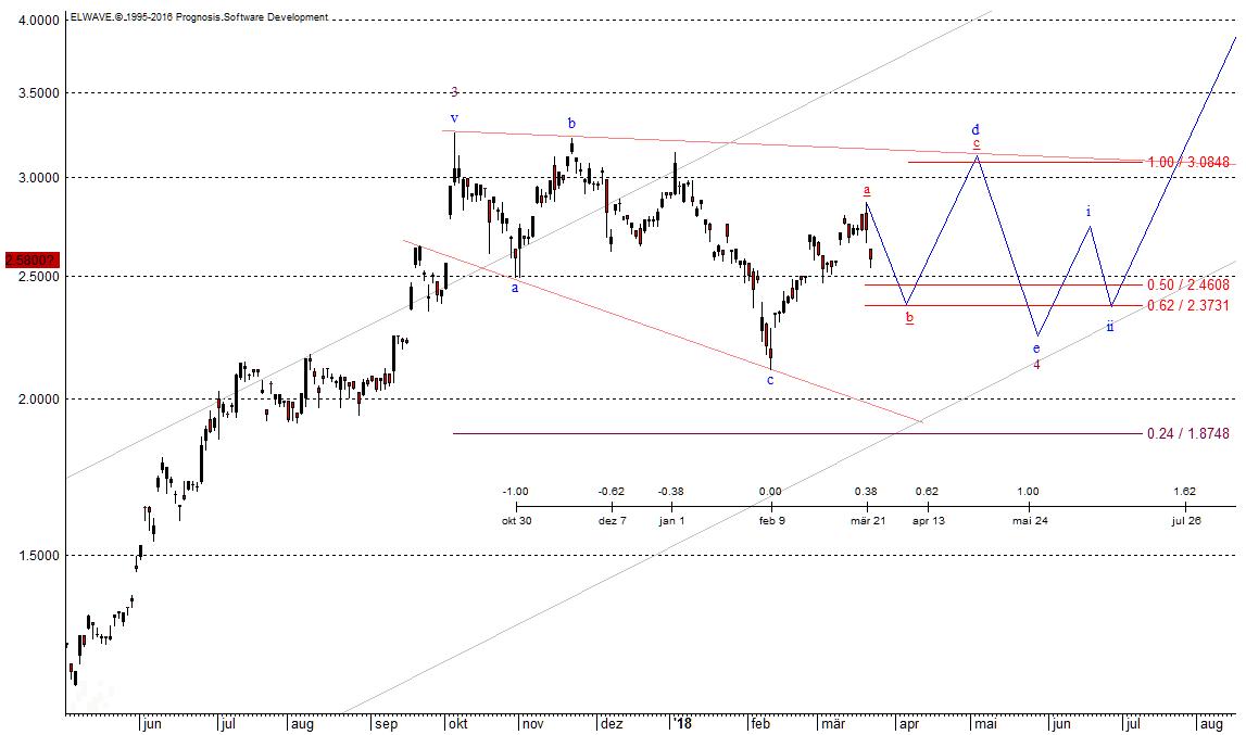 Geely mit expandierende Triangle (a-b-c-d-e) am 23.03.2018 erstellt