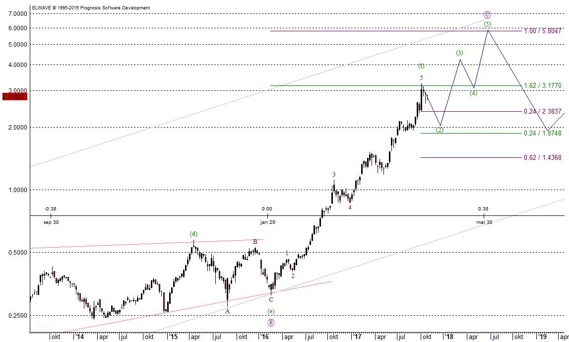 Langfristiger Chart von Geely am 26.10.2017 erstellt
