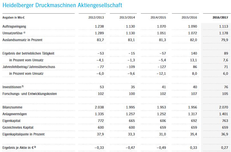 Heidelberger Druckmaschinen AG Rücksetzer wäre ein Grund die Aktie zu kaufen