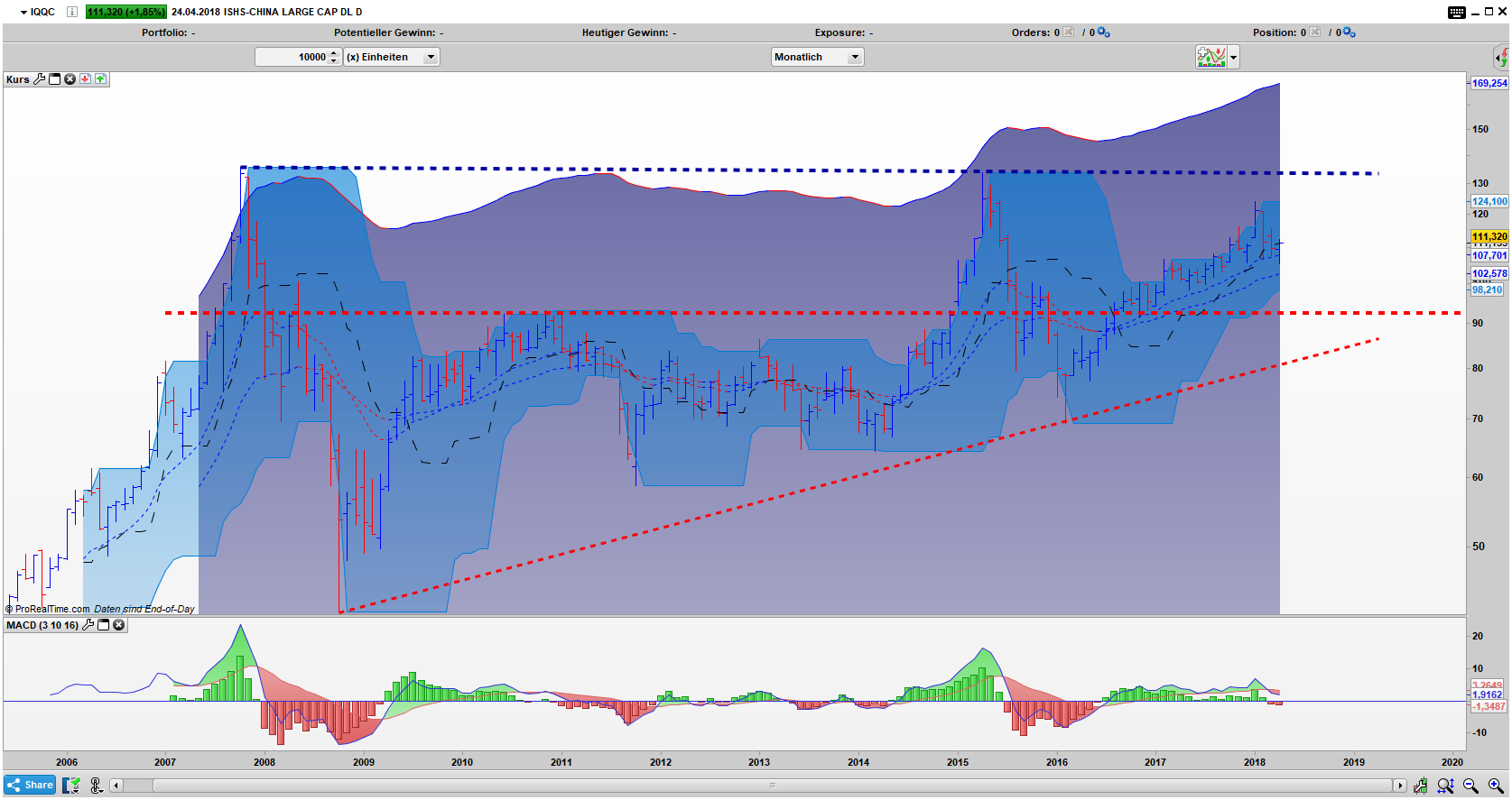 IQQC Bar Monats Chart: Befindet sich seit Emission innerhalb eines Dreiecks