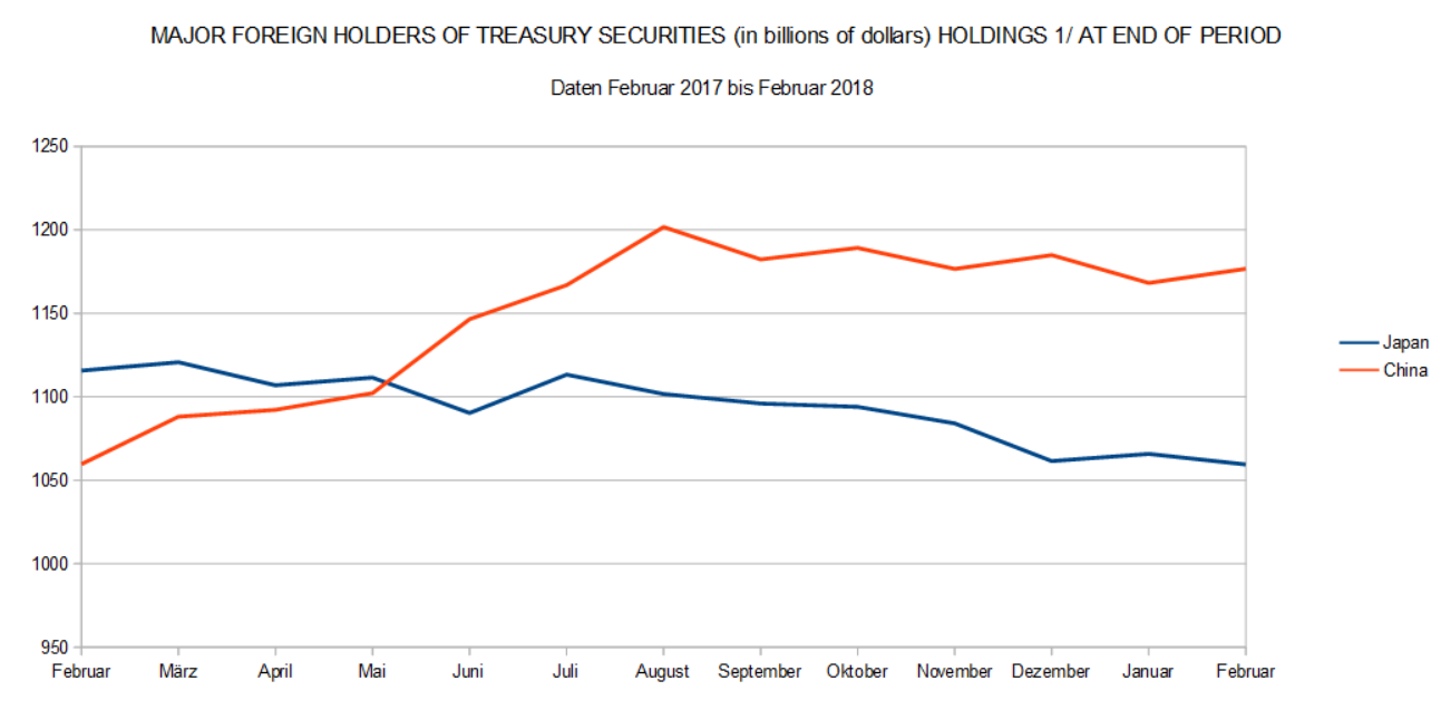 Major Foreign Holders of Treasury Securities (TIC)
