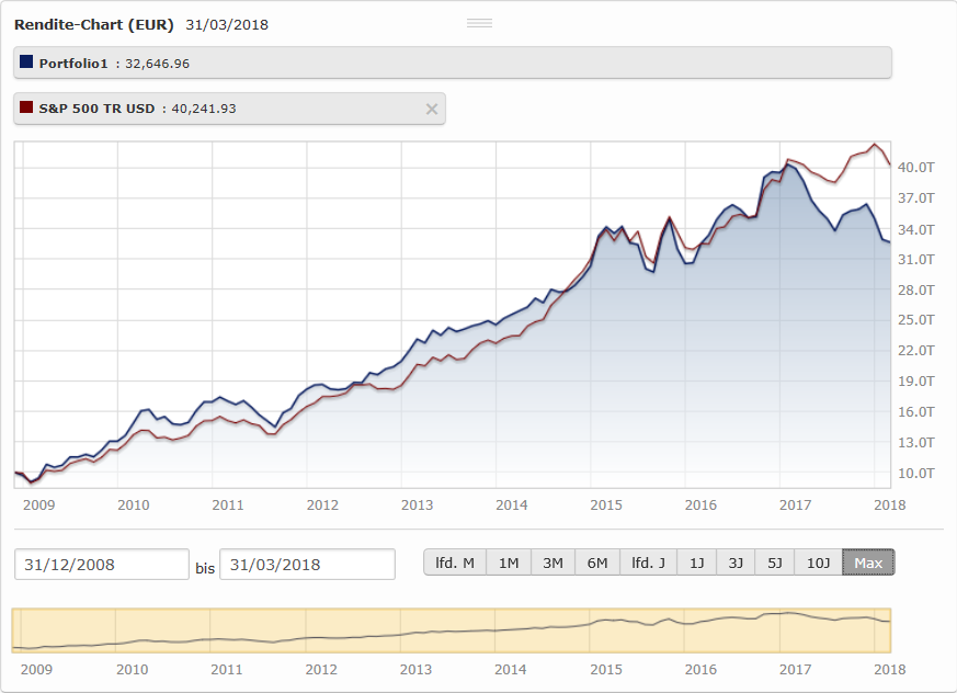 LIBOR Sensitivität Aktienportfolio / Index - Quelle: Morningstar, http://www.morningstar.de/de/