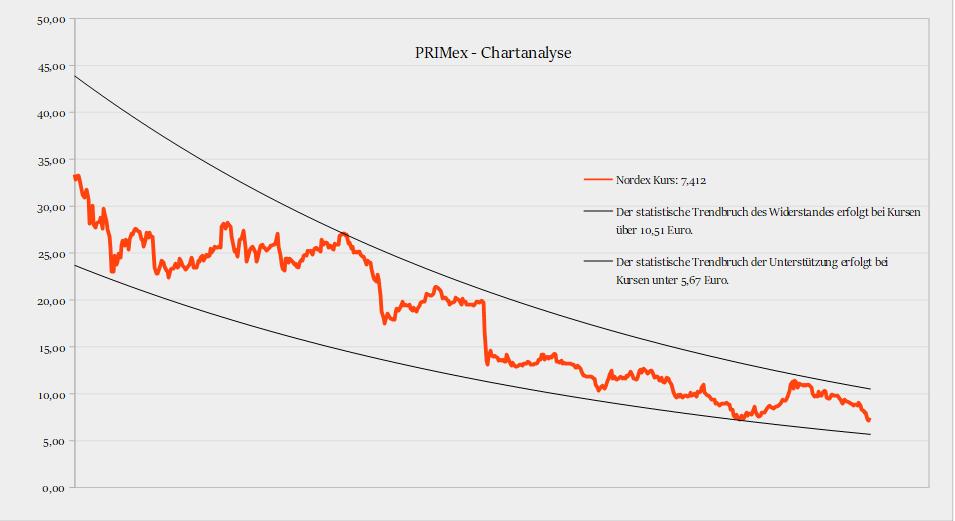 Nordex-Aktie könnte unter 6 Euro eine Tradingchance bilden