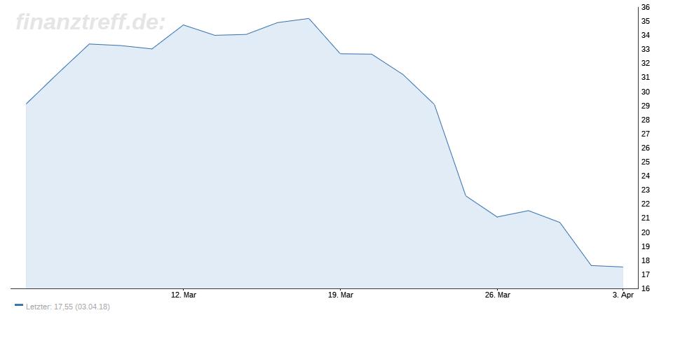 RIB Software–Aktie ist ein spekulativer Kauf