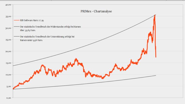 RIB-PRIMex-Chart