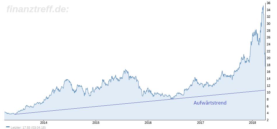 RIB Software–Aktie ist ein spekulativer Kauf wenn der Aufwärtstrend hält