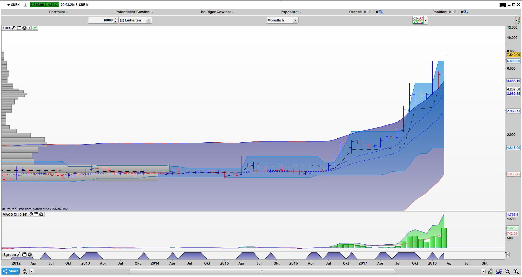 SNBN Bar Monats Chart: Von dem Chart träumen die meisten Hedgefonds
