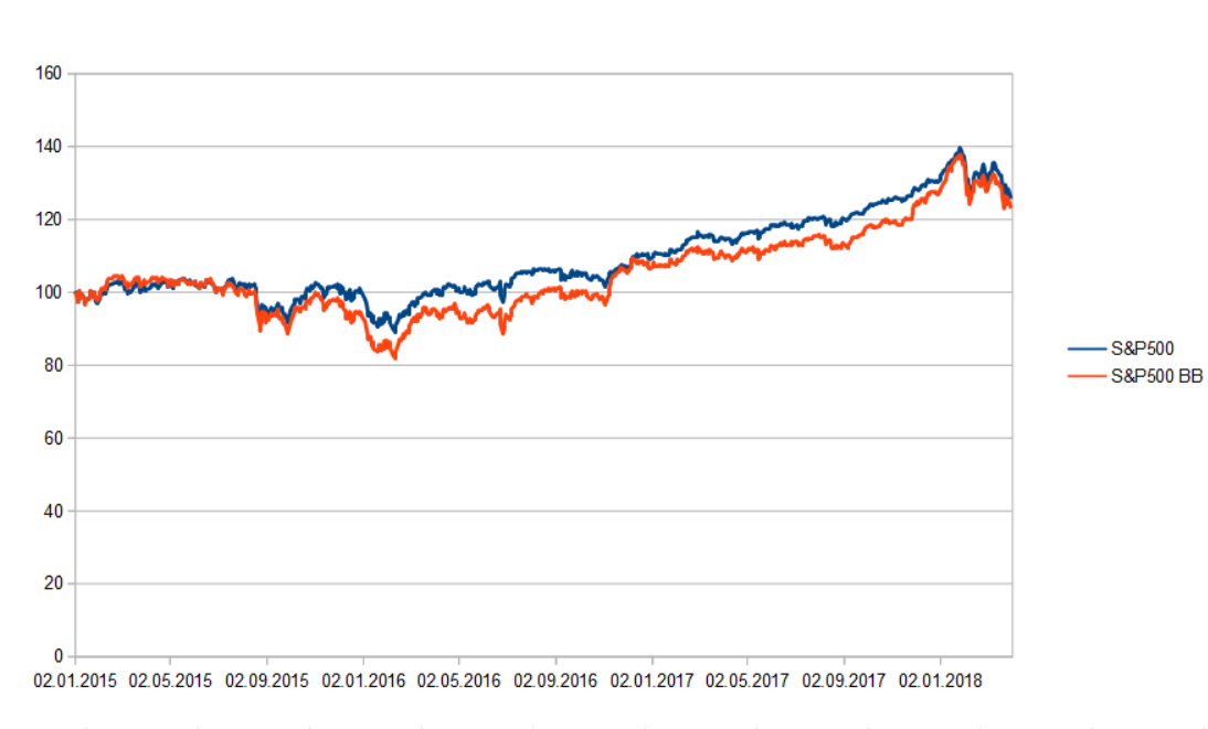 S&P500 vs. S&P500 Buyback Index: Ähnliches Bild wie die LIBOR Sensitiven