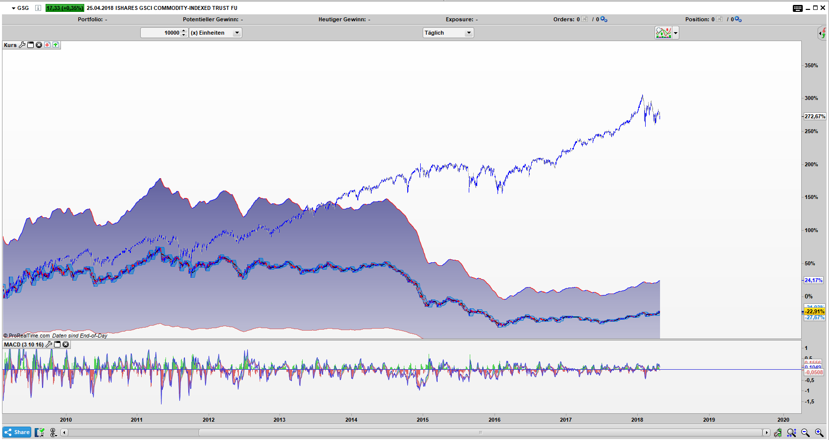 SPY vs GSG: 02.03.2009 bis heute