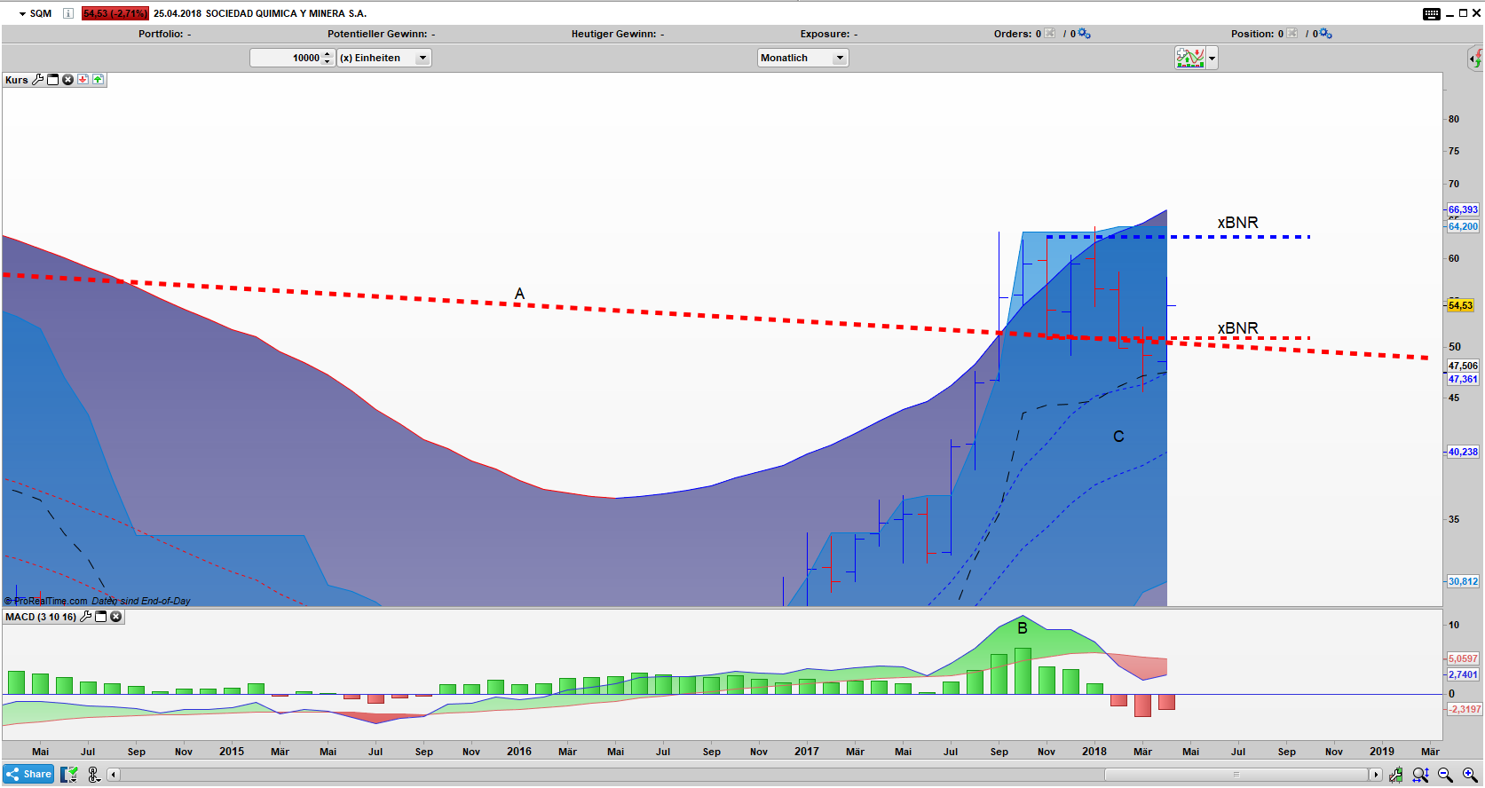 SQM Bar Monats Chart: False Breakout aus dem xBNR Pattern
