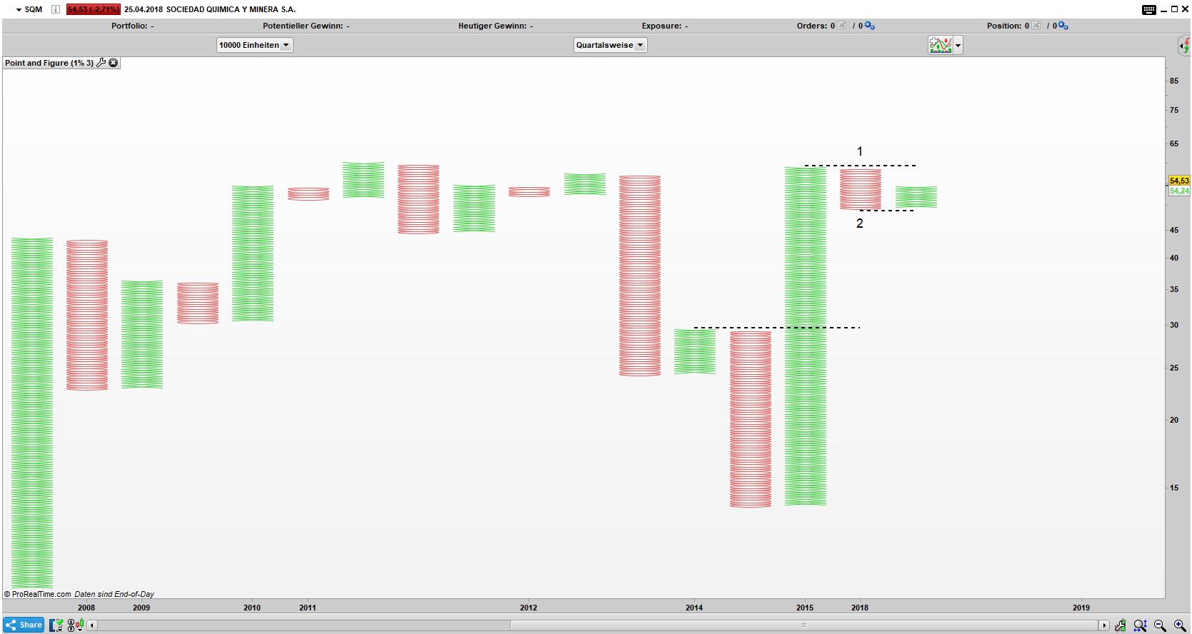SQM Point and Figure Quartals Chart: Ablauflinien 1 und 2 definieren die wichtigen Grenzen