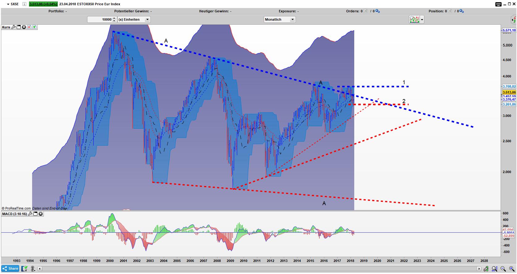 SX5E Bar Monats Chart: Ausbruch aus dem Dreieck A lockt