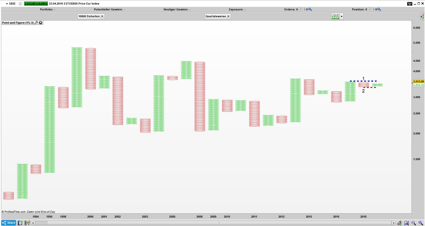 SX5E Point and Figure Quartals Chart: Das Bild wirkt nicht sonderlich negativ