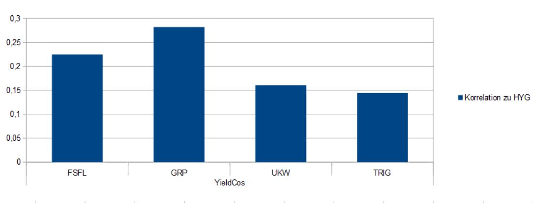 Insgesamt weisen die vier YieldCos nur eine sehr geringe Korrelation gegenüber den US High Yields auf