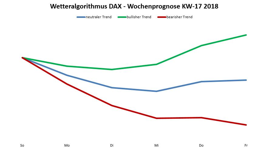 Wetteralgorithmus 17-18 - DAX Prognose