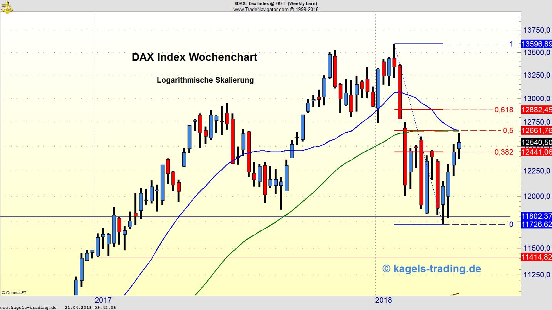 DAX erreicht fast 50 % Fibonacci-Korrektur - Wie geht es weiter?