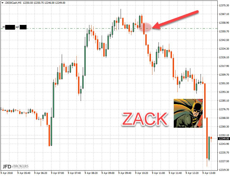 DAX: Trading-Chance eingetütet