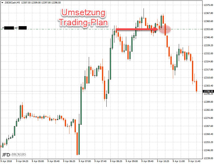 DAX: Trading-Chance vorbereitet