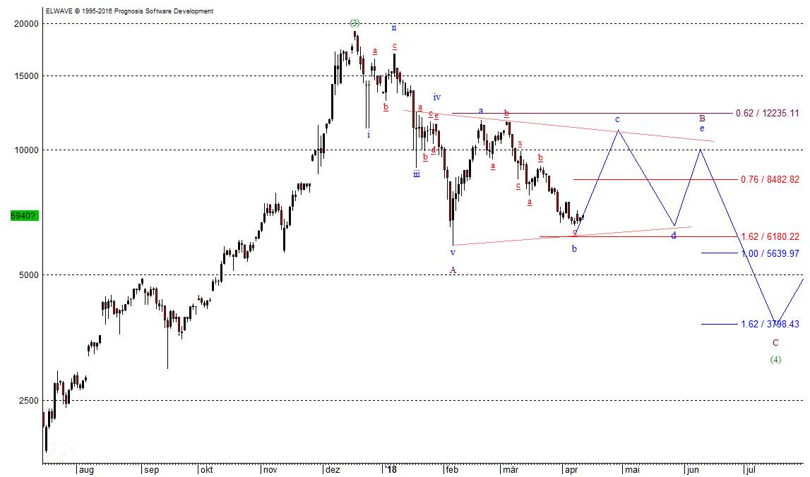 Bitcoin Chart 11.4.18