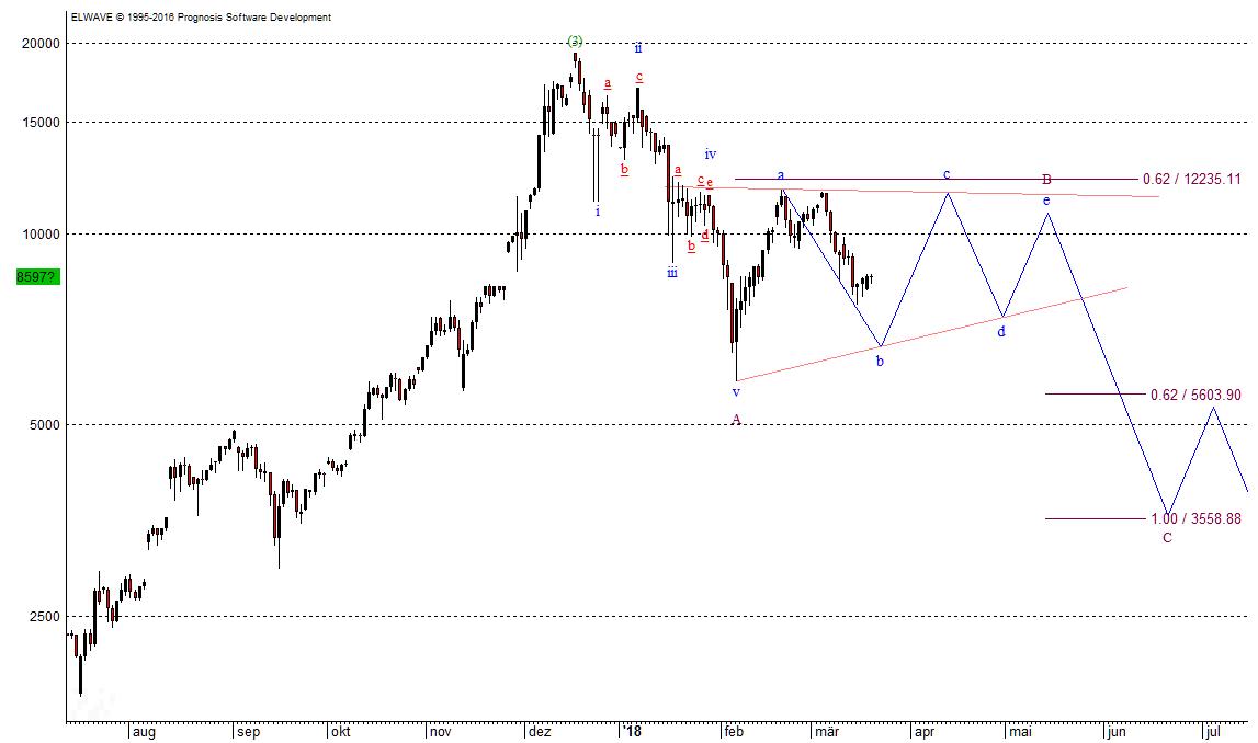 Bitcoin Chart 20.03.18