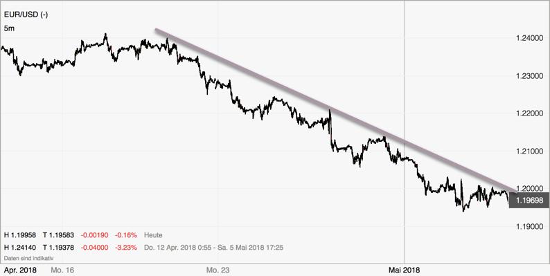 Forex Trend im EURUSD Zeitrahmen 5 Minuten