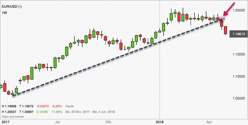 Forex Trend im EURUSD Wochenchart gebrochen