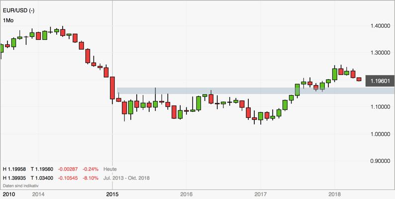 Forex Trend im EURUSD Zielwert der Bewegung: Monatschart