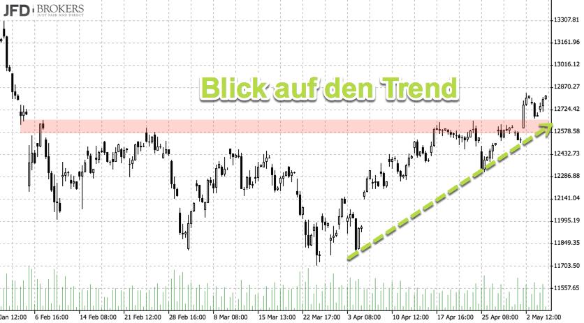 DAX-Trend im 4-Stundenchart mit Konsolidierungszone