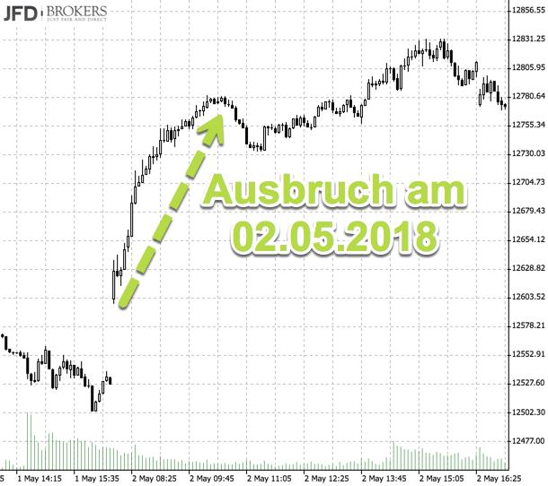 Ausbruch aus der Trading-Range am Montag intraday-Darstellung