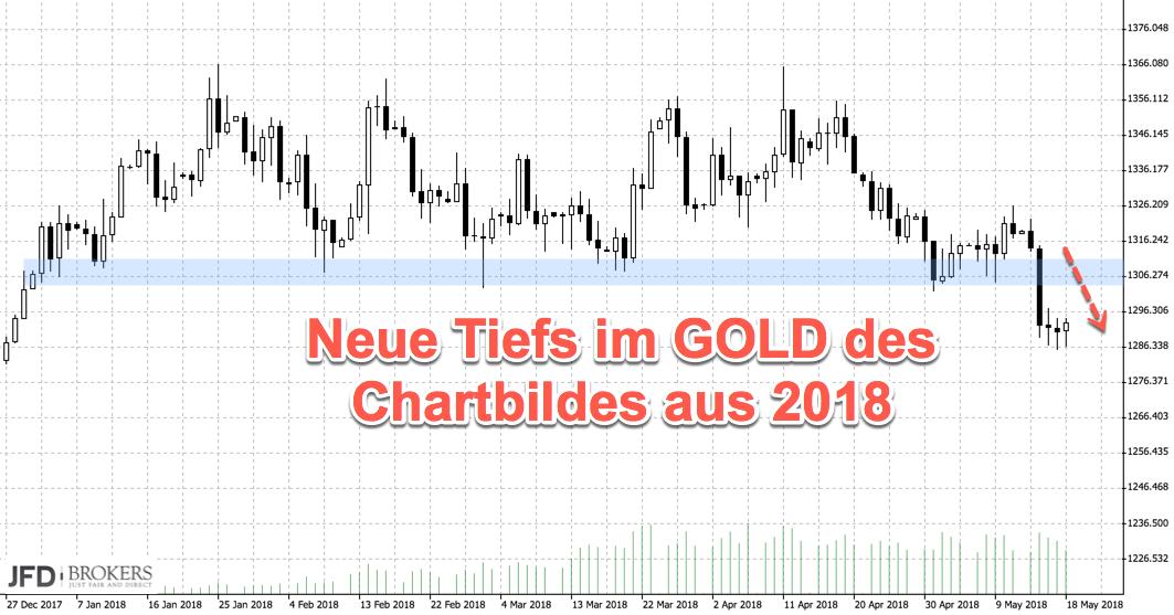 Verkaufssigna im Gold: DAX profitiert