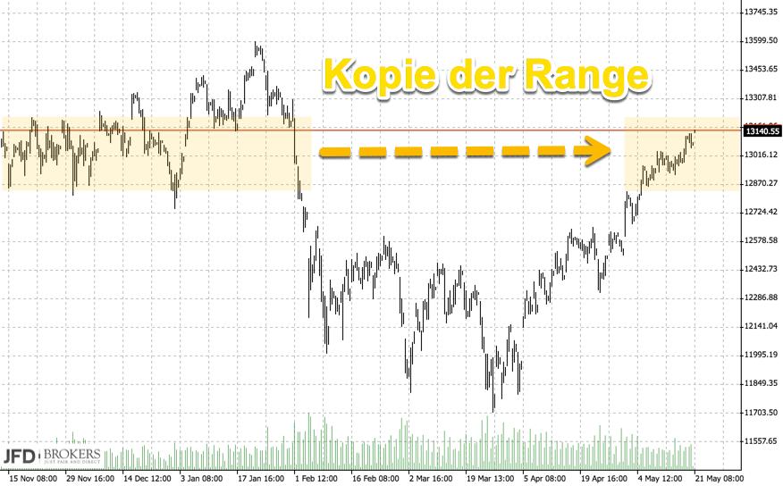 Update der DAX-Range: Trading-Plan hält an