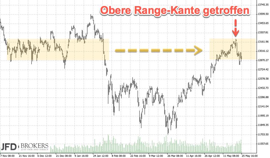 DAX-Rückblick auf den oberen Wendepunkt im Chart