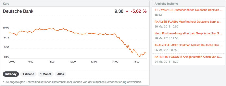 Analyse einer Aktie am Beispiel Deutsche Bank AG