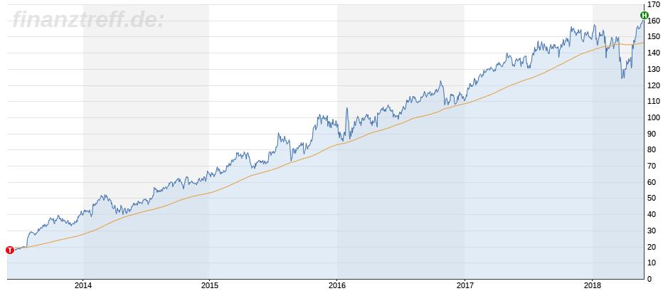 Langfristiger Trend der Facebook Aktie wieder aufgenommen