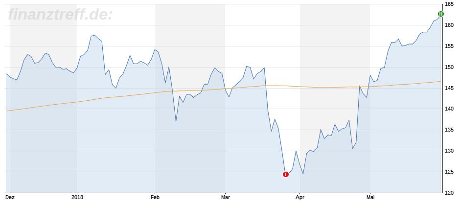 Chartbild 6 Monate Facebook mit neuem Hoch in Euro