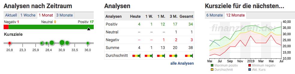 Analysen und Analystenmeinungen zu Lufthansa AG