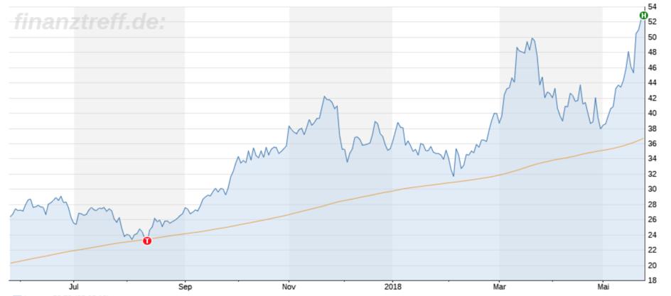 Aktienanalyse Micron Technology: Chartbild 12 Monate mit Aufwärtstrend