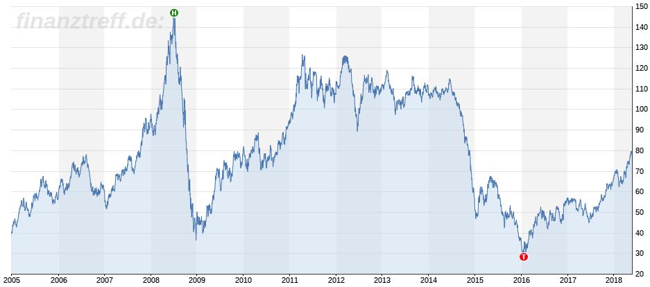 Trading am Ölmarkt: Mittelfristiger Chart Brent Crude