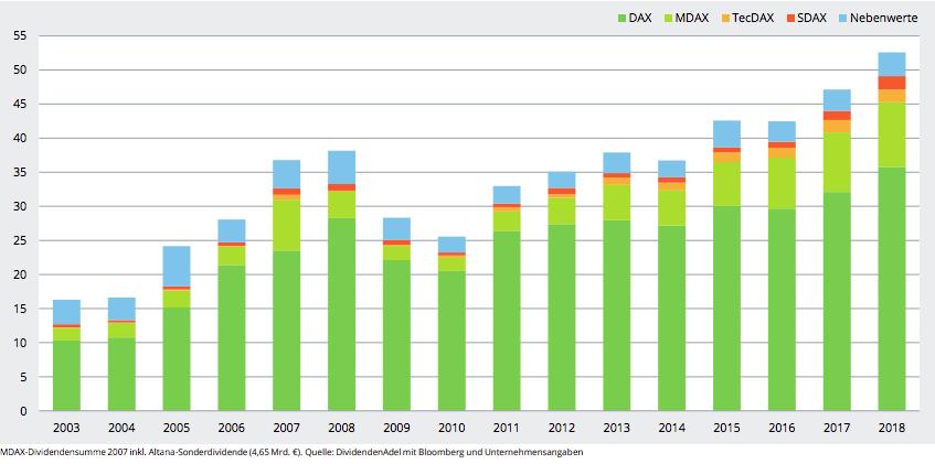 Ausschüttungen im DAX und anderen Indizes pro Jahr